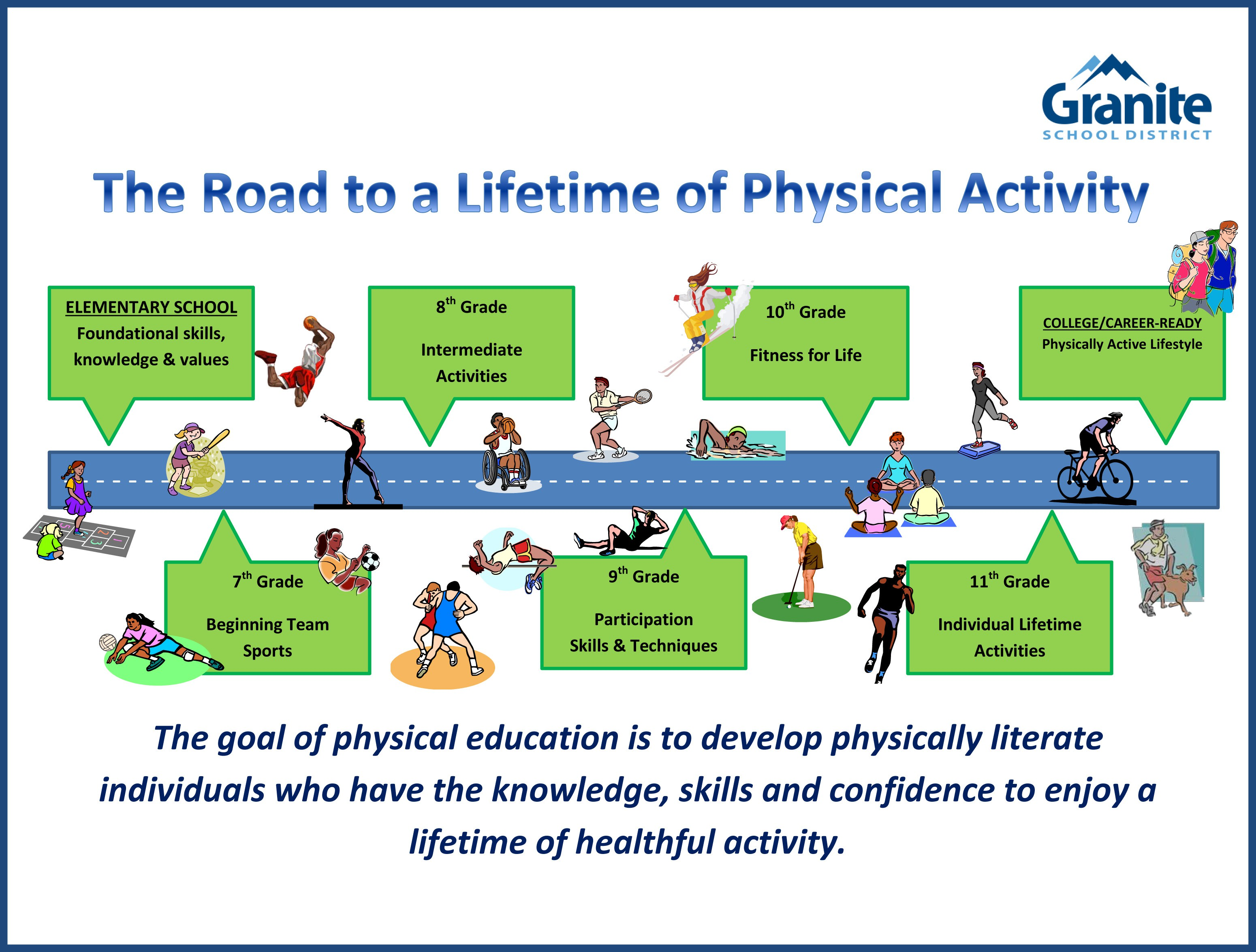 physical education in elementary schools Find this pin and more on pe games and activities good for beginning the school year -physical education and by hunter & beau elementary physical education.