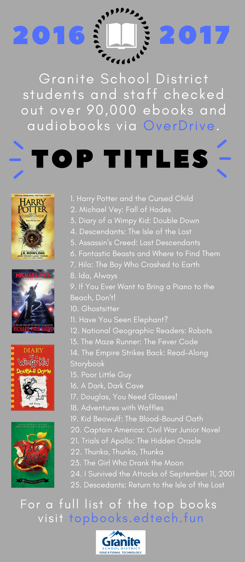 Top circulating library books in granite school district 2016 2017 granites overdrive digital library provides ebook and digital audiobook checkouts to students and staff in granite school district fandeluxe Image collections