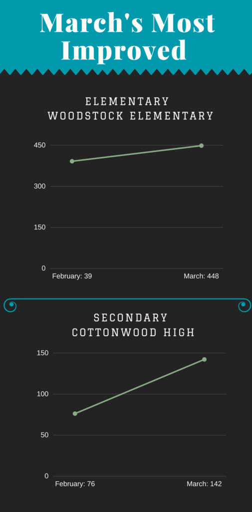 OverDrive Circulations March 2018 - Most Improved - Infographic