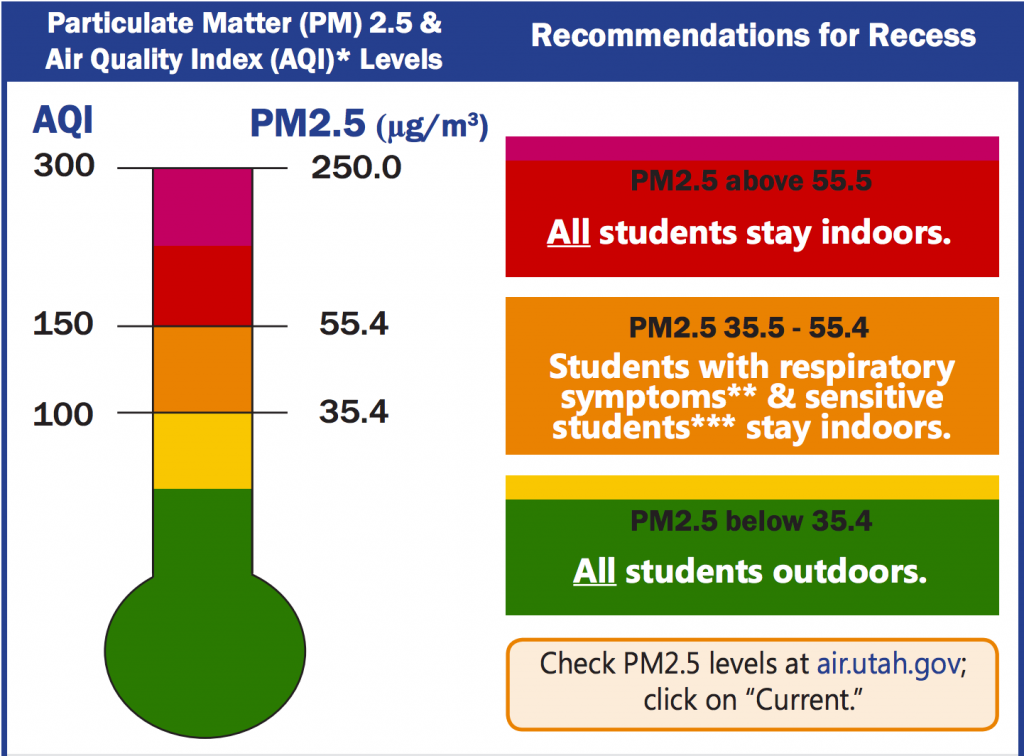 Graph explaining when students should remain indoors for recess when particulate matter is high